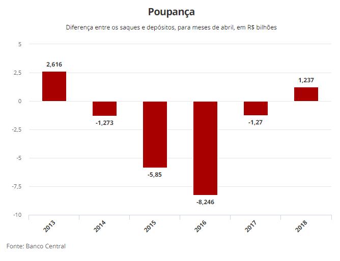 Depósitos superam saques da poupança em R$ 1,23 bi
