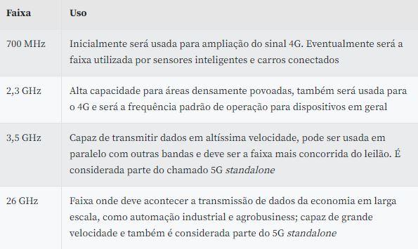 Conheça as novidades do Leilão do 5G